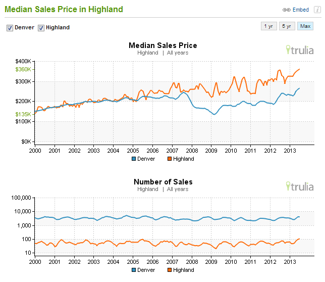 Trulia neighborhood home values